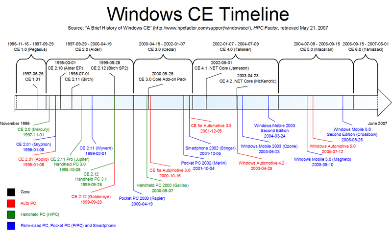 timeline of microsoft windows alvin sutanto